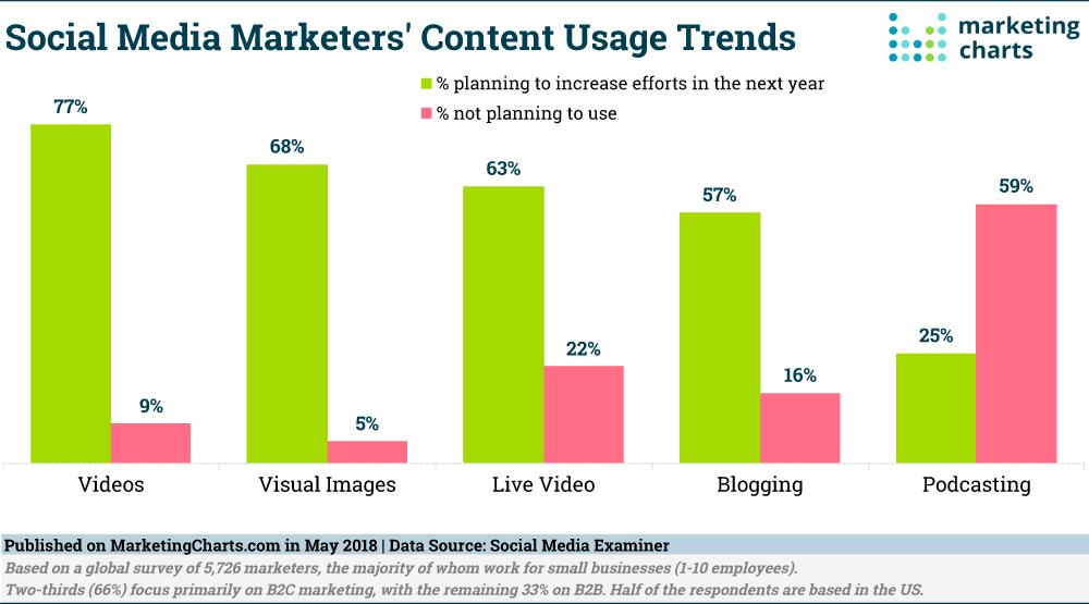 Socialmediaexaminer-Future-Social-Content-Format-Usage-Trends-May2018