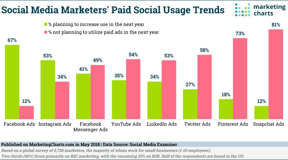 Socialmediaexaminer-Future-Paid-Social-Usage-Trends-May2018