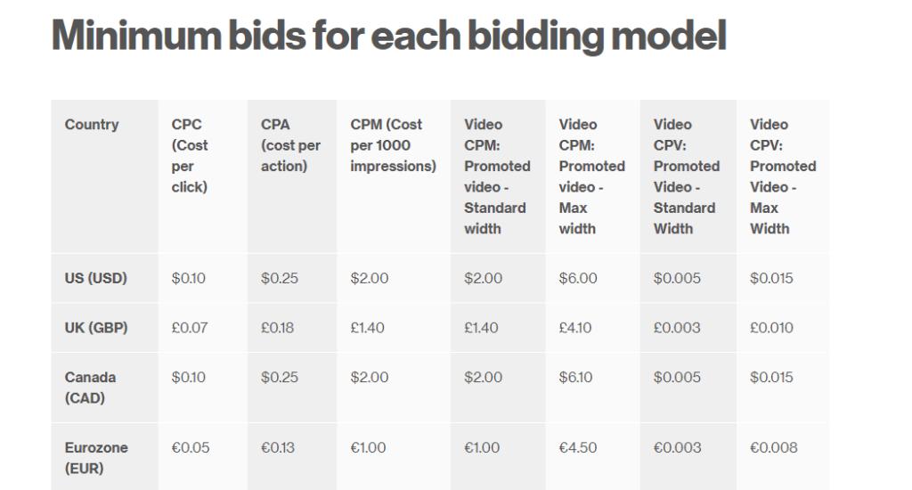 Pinterest-Marketing-Minimum-Bids-For-Ads
